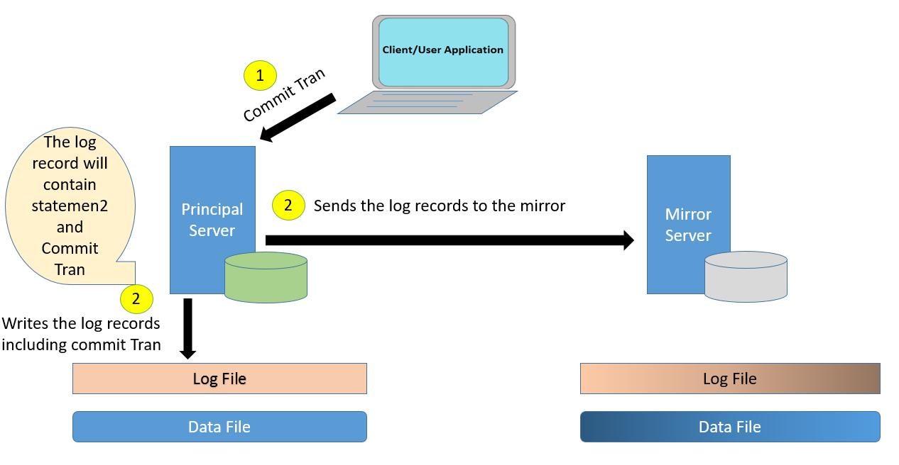 Synchronous Database Mirrorring