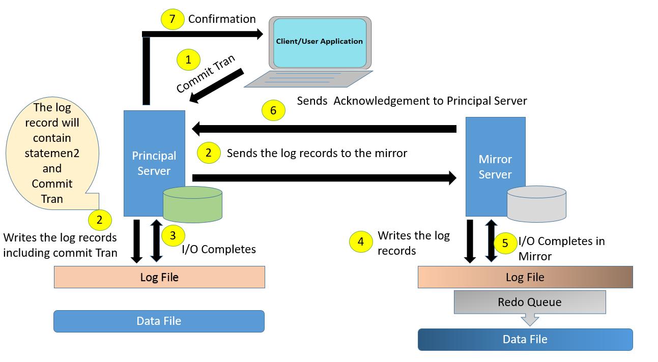 Synchronous Database Mirroring